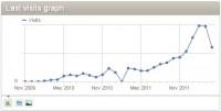 Monthy Traffic Growth from the beginning.