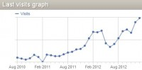 Monthly Traffic Growth since August 2010